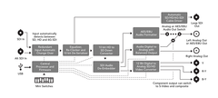 Blackmagic Design Mini Converter - SDI to Analog 4K