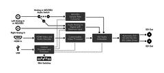 Blackmagic Design Mini Converter - Heavy Duty - HDMI to SDI 4K