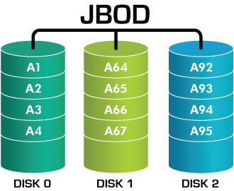 JBOD Image