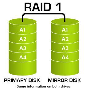 Raid 1 Image