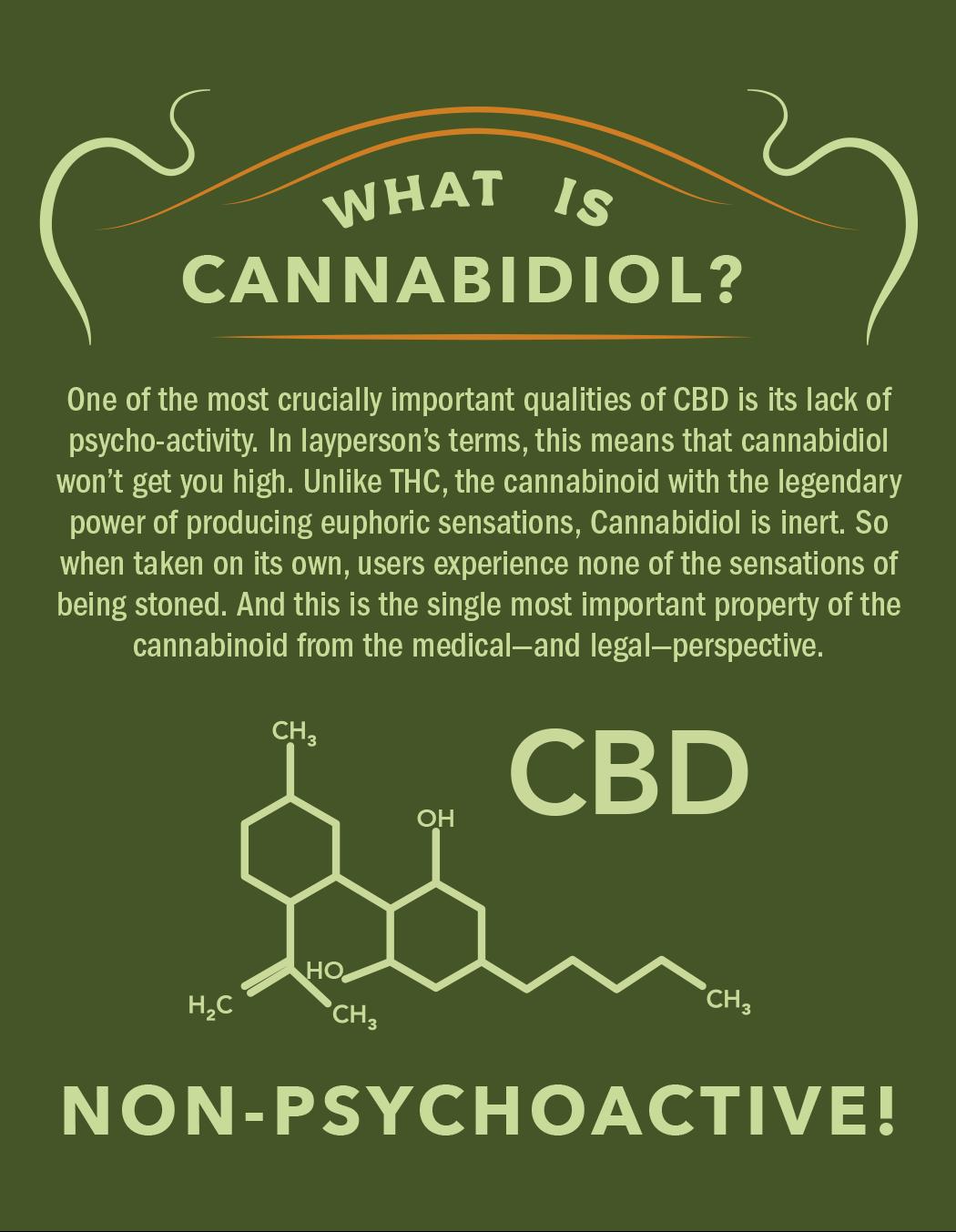 What is Cannabidiol?